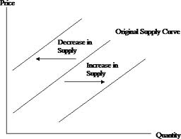 Shifts in the Supply Curve - Market Supply and Price Determination